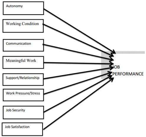 and Johns, 2000). 4. Theoratical framework & Hypotheses Hypotheses H1: Bank provide autonomy that enhance the