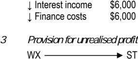 ↓ Interest income $6,000 ↓ Finance costs $6,000 3 Provision for unrealised profit WX ST