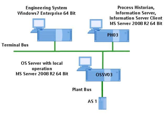 configuration: Figure 1-1: Overview of the installation task Operating System and Hardware For configurations with up