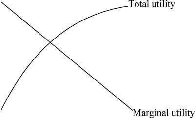 equal to the area under the 'marginal utility' line). 3. Demand Curves Slope Downwards Unfortunately, we