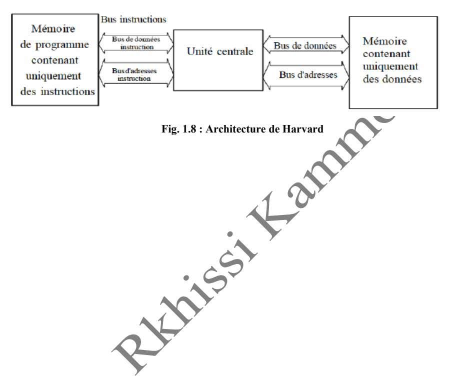 Fig. 1.8 : Architecture de Harvard