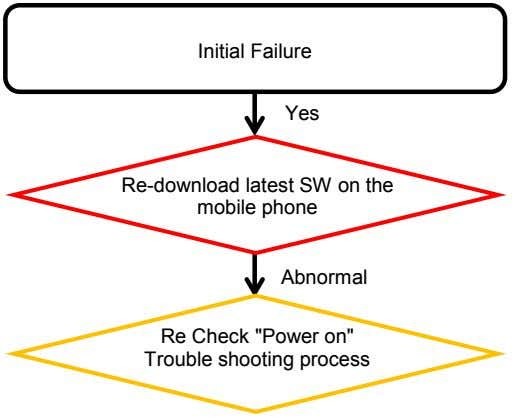 "Initial Failure Yes Re-download latest SW on the mobile phone Abnormal Re Check ""Power on"""