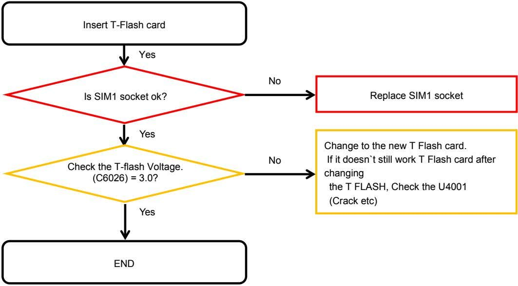 Insert T-Flash card Yes No Is SIM1 socket ok? Replace SIM1 socket Yes No Check
