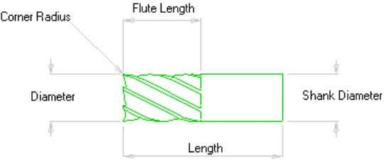 of the milling cutter can be seen from these diagrams: Number of Teeth – Specify the