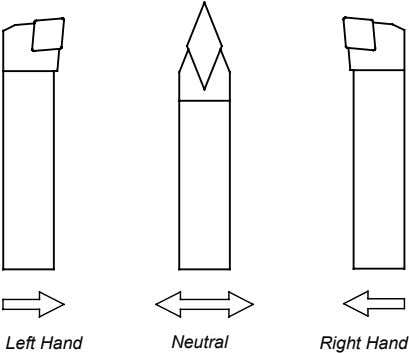 Left Hand Neutral Right Hand