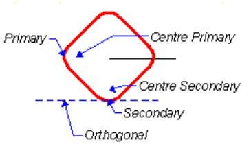 (of the Primary or Secondary tip radius) and Orthogonal points of an insert, and is usually