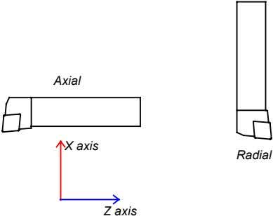 Axial X axis Radial Z axis
