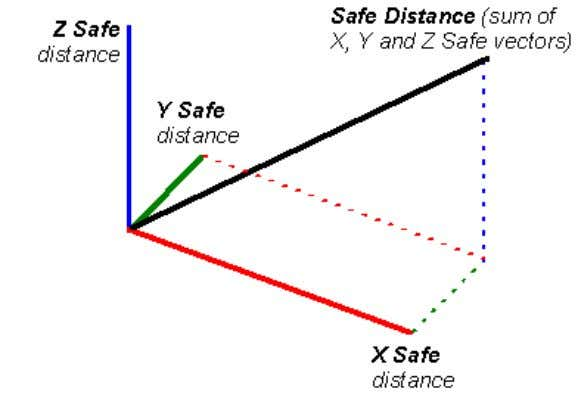 must be a vector instead of X, Y and Z distances. In these cases, the vector