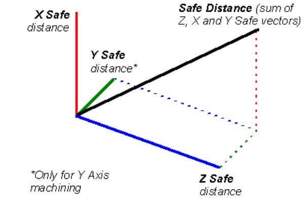 these cases, the vector sum of the safe distances is used: For Rough Turning cycles, a