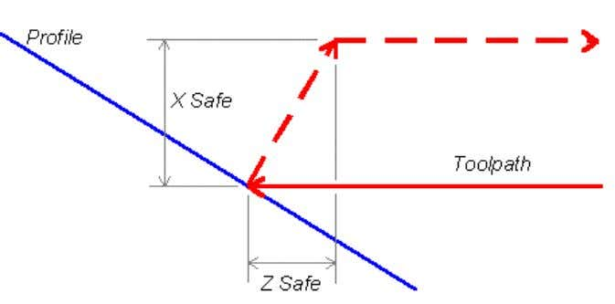 vector sum of the safe distances is used: For Rough Turning cycles, a Safe Distance move