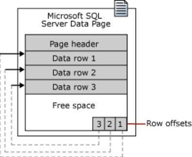 reverse sequence from the sequence of the rows on the page. The maximum amount of data