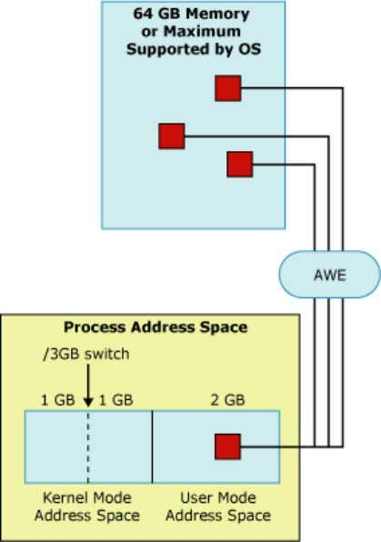 applications with access to 3 GB of process address space, limiting the kernel mode address space