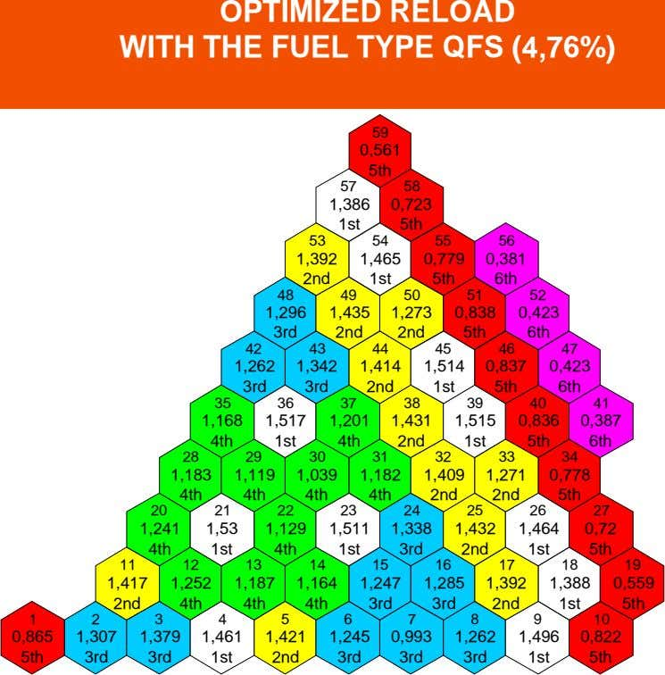OPTIMIZED RELOAD WITH THE FUEL TYPE QFS (4,76%) 59 0,561 5th 57 58 1,386 0,723