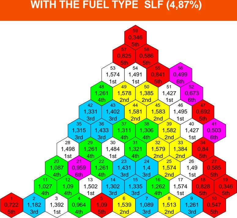 WITH THE FUEL TYPE SLF (4,87%) 59 0,346 5th 57 58 0,825 0,586 5th 5th