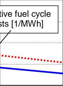 Relative fuel cycle costs [1/MWh]