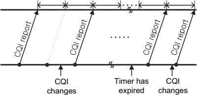 CQI Timer has CQI changes expired changes