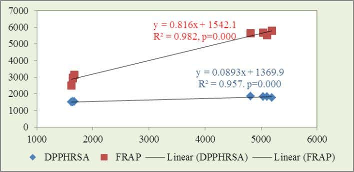 of flavonoid with DPPHRSA and FRAP in conventional spices Figure-2(a): Correlation ship of total phenol with