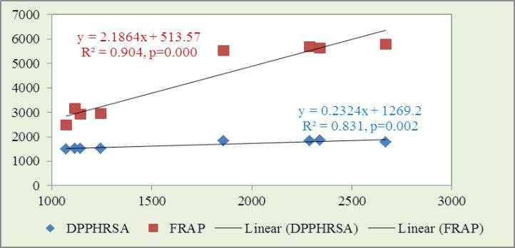 al. World Journal of Pharmacy and Pharmaceutical Sciences Figure-1(a): Correlation ship of flavonoid with DPPHRSA and