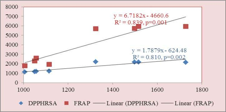 ship of flavonoid with DPPHRSA and FRAP in organic spices Figure-1(b): Correlation ship of flavonoid with