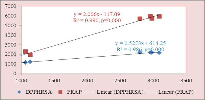 al. World Journal of Pharmacy and Pharmaceutical Sciences Figure-2(b): Correlation ship of total phenol with DPPHRSA