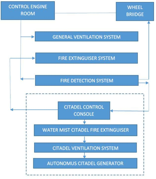 control is represented in the flowchart for Fig. 4. Fig. 4 Ship Control Platform . The
