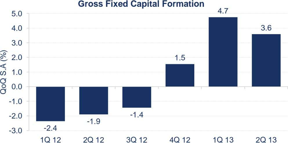 Gross Fixed Capital Formation 4.7 5.0 4.0 3.6 3.0 2.0 1.5 1.0 0.0 -1.0 -2.0