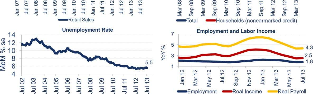 Retail Sales Total Households (nonearmarked credit) Unemployment Rate Employment and Labor Income 14 7 12