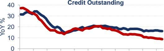 Credit Outstanding 40 30 20 10 0 YoY %