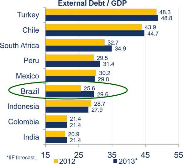 External Debt / GDP 48.3 Turkey 48.8 43.9 Chile 44.7 32.7 South Africa 34.9 29.5