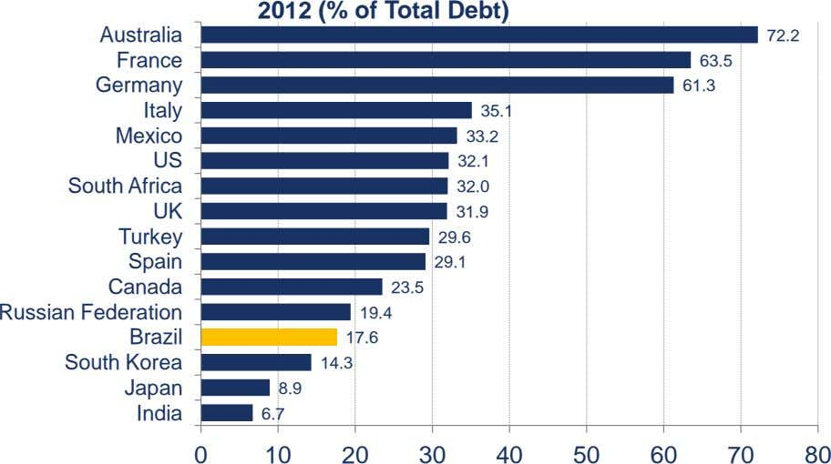 2012 (% of Total Debt) Australia 72.2 France 63.5 Germany 61.3 Italy 35.1 Mexico 33.2