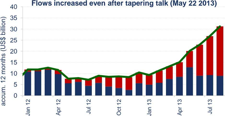 Flows increased even after tapering talk (May 22 2013) 40 35 30 25 20 15