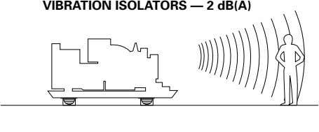 VIBRATION ISOLATORS — 2 dB(A)