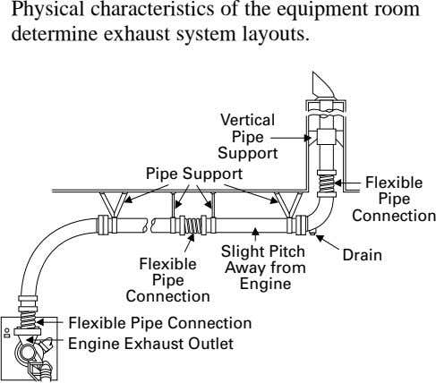Physical characteristics of the equipment room determine exhaust system layouts. Vertical Pipe Support Pipe Support