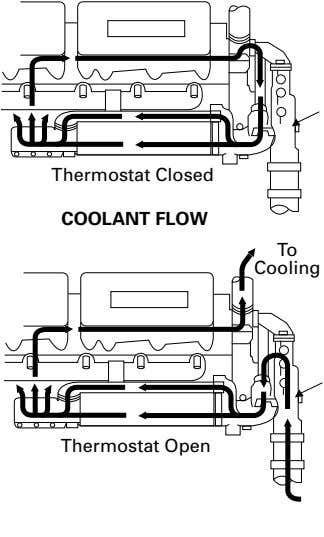Thermostat Closed COOLANT FLOW To Cooling Thermostat Open