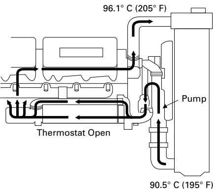 96.1 ° C (205 ° F) Pump Thermostat Open 90.5 ° C (195° F)