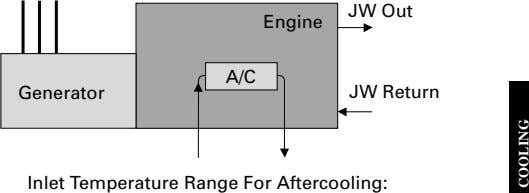JW Out Engine A/C Generator JW Return Inlet Temperature Range For Aftercooling: COOLING