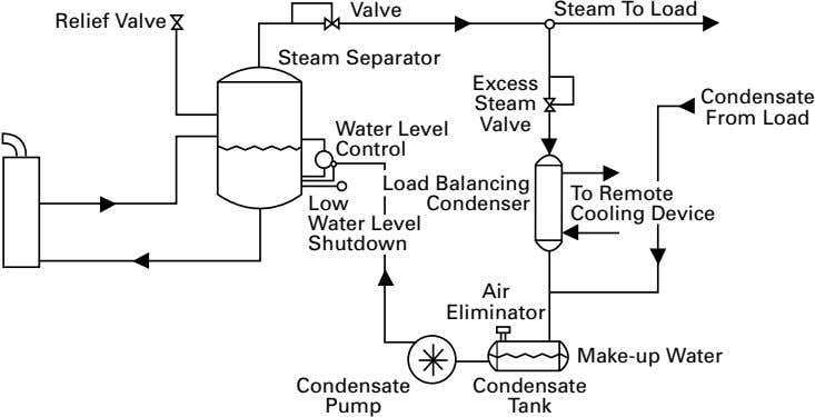Valve Steam To Load Relief Valve Steam Separator Excess Condensate Steam From Load Valve Water