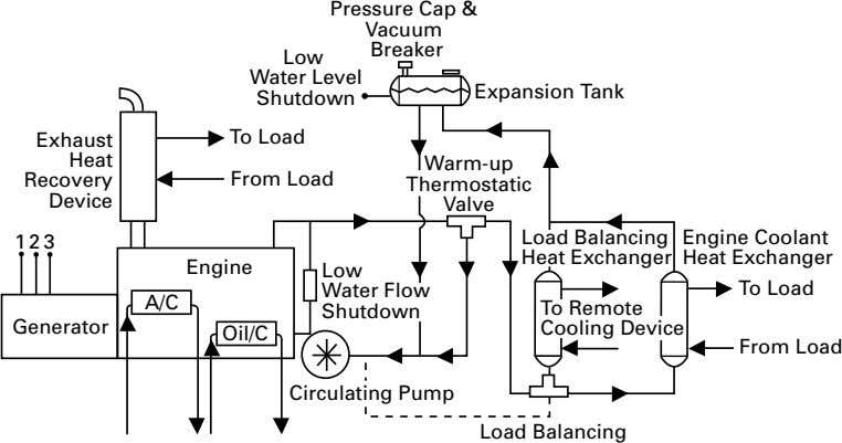 Pressure Cap & Vacuum Breaker Low Water Level Expansion Tank Shutdown Exhaust To Load Heat