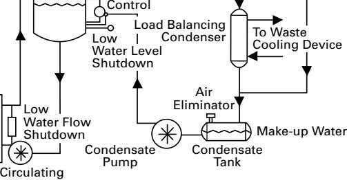 Control Load Balancing To Waste Low Condenser Cooling Device Water Level Shutdown Air Eliminator Low