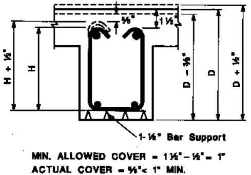 Fig. 1 Beam Stirrup Cover Formwork And Member Profile Widely used concrete joist construction is formed