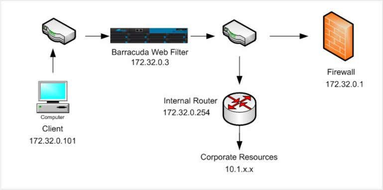Source Based Routing Provided by the Barracuda Web Filter. To set up the Barracuda Web Filter