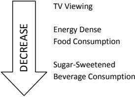 TV Viewing Energy Dense Food Consumption Sugar-Sweetened Beverage Consumption DECREASE
