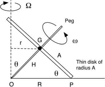 Fig. 11. Tops 1 and 2 rolled about point O on the edge of their