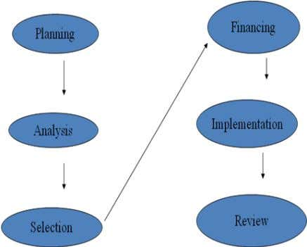 1. Planning 2. Analysis 3. Selection 4. Financing 5. Implementation 6. Review Capital Budgeting Process SJBIT/MBA