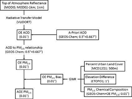 Environmental Science & Technology Article Figure 1. Flowchart of adjusted optimal estimation (AOE) PM 2 .