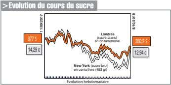 >Evolution du cours du sucre Londres 377$ (sucre blanc) en dollars/tonne 350,2$ 14,29c 12,94c New-York