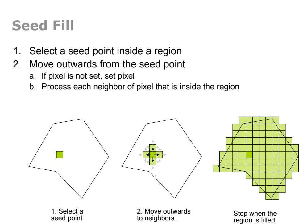 Seed Fill 1.  Select a seed point inside a region 2.  Move outwards from the seed