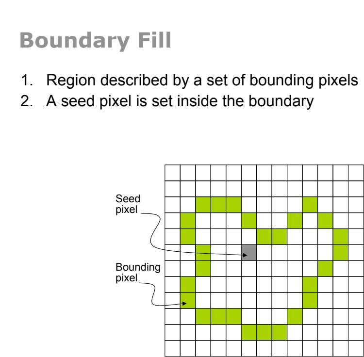 Boundary Fill 1.  Region described by a set of bounding pixels 2.  A seed pixel is
