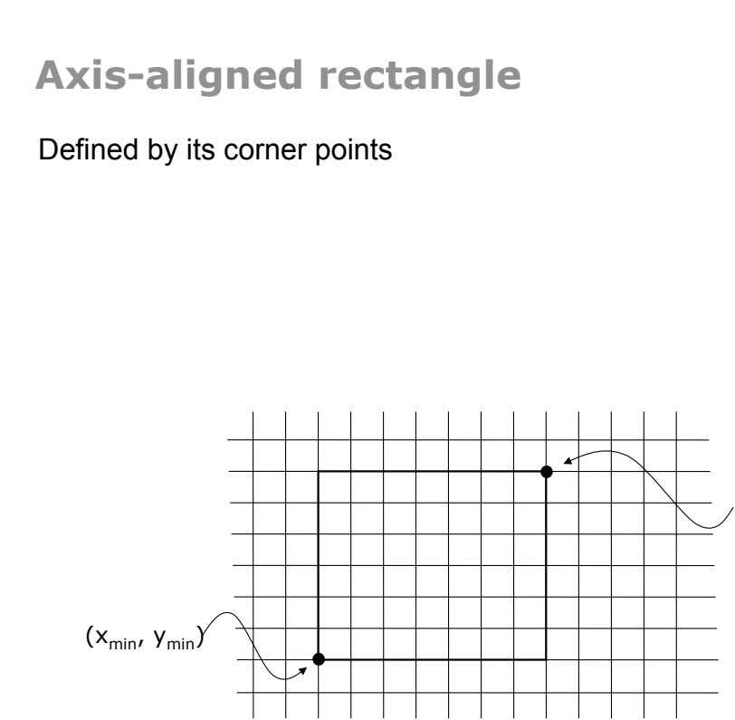 Axis-aligned rectangle Defined by its corner points (x min , y min )‏