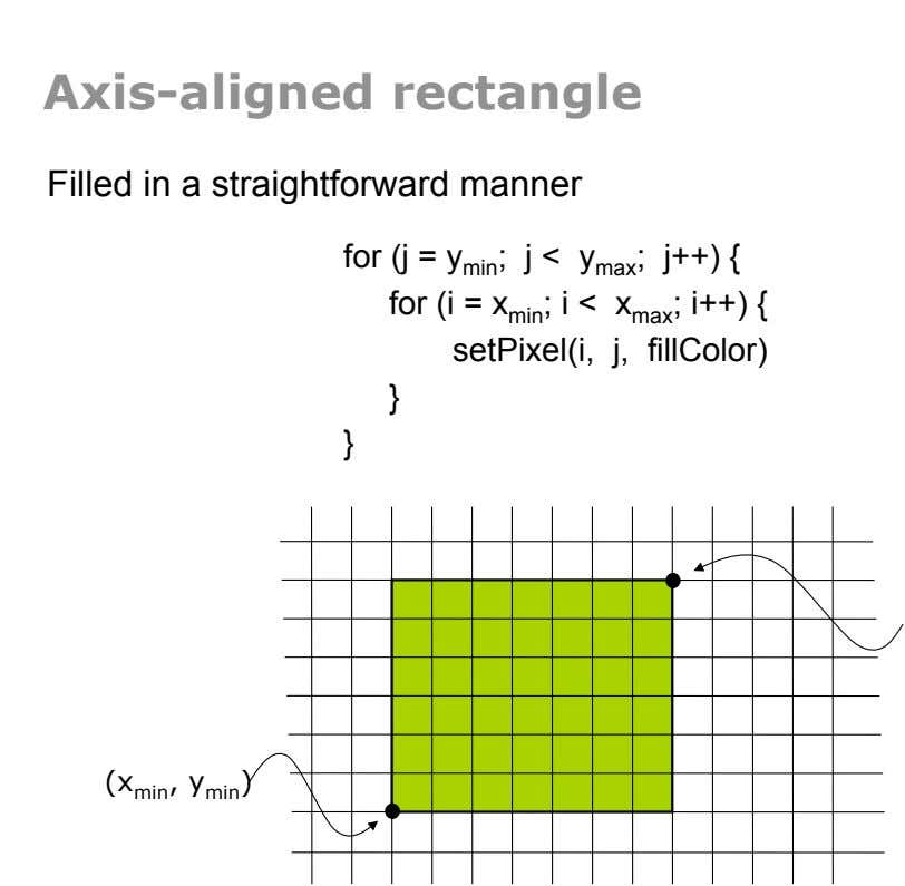 Axis-aligned rectangle Filled in a straightforward manner for (j = y min ; j < j++)
